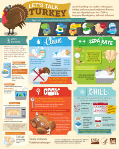 A flyer with steps on how to cook and store turkey