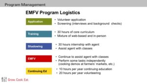 EMFV Application, Training, Shadowing, Volunteering, Continued Ed
