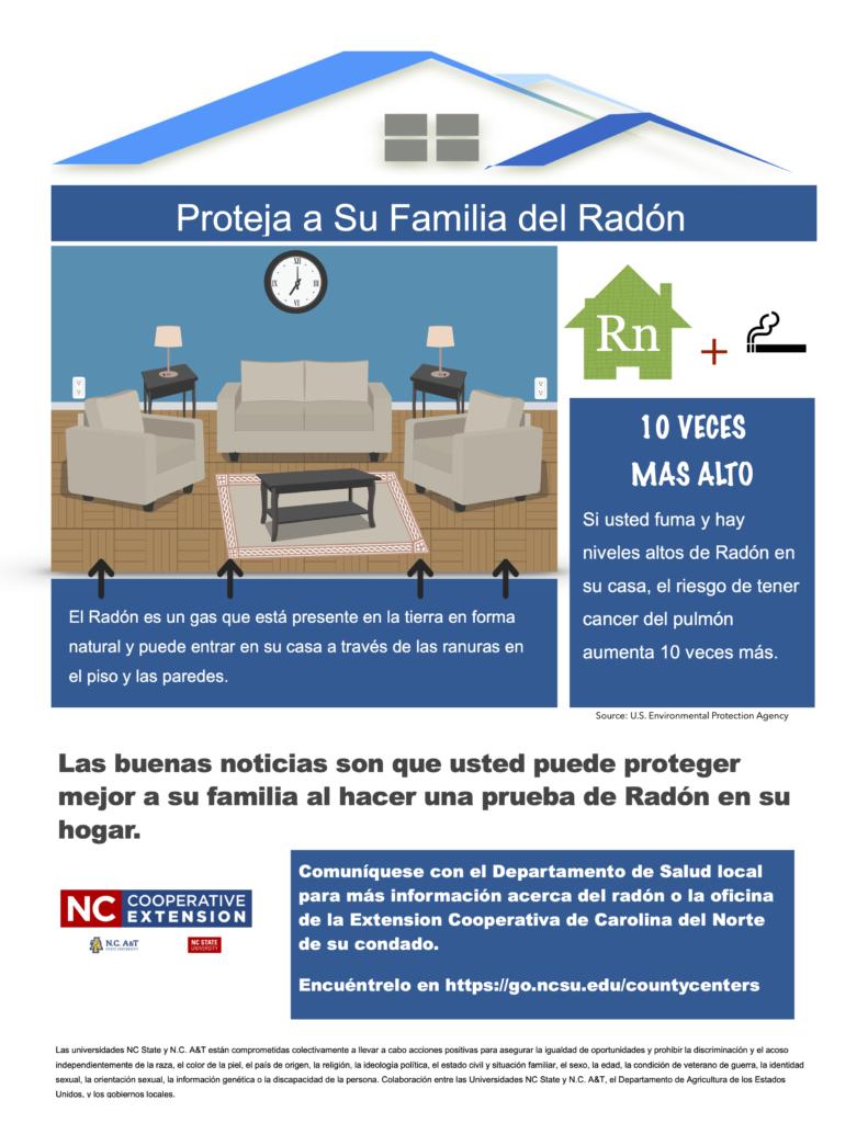 Imagen informativa del radon